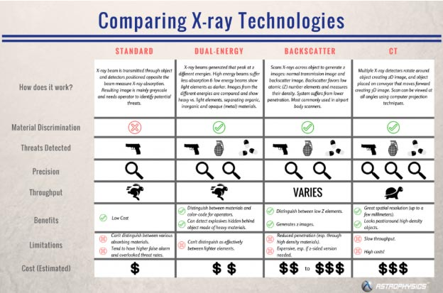 comparing x ray technology